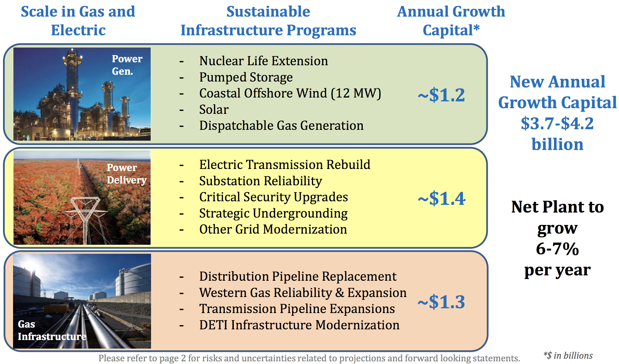 Dominion Energy D Simply Safe Dividends