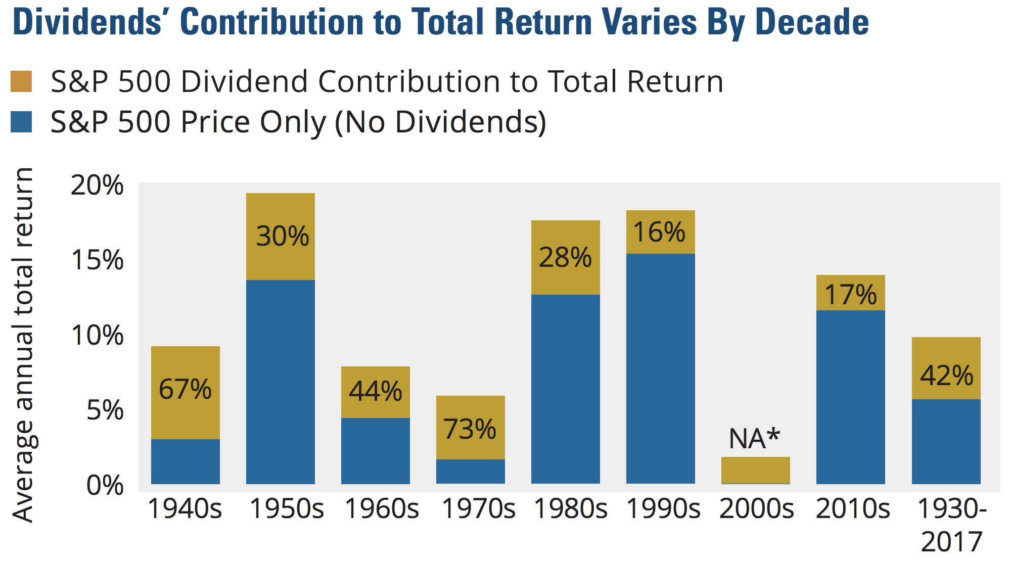 This Can Happen When Stock Prices Stagnate Or Decline Over A Period Of Time Yet Dividend Income Continues Rolling In