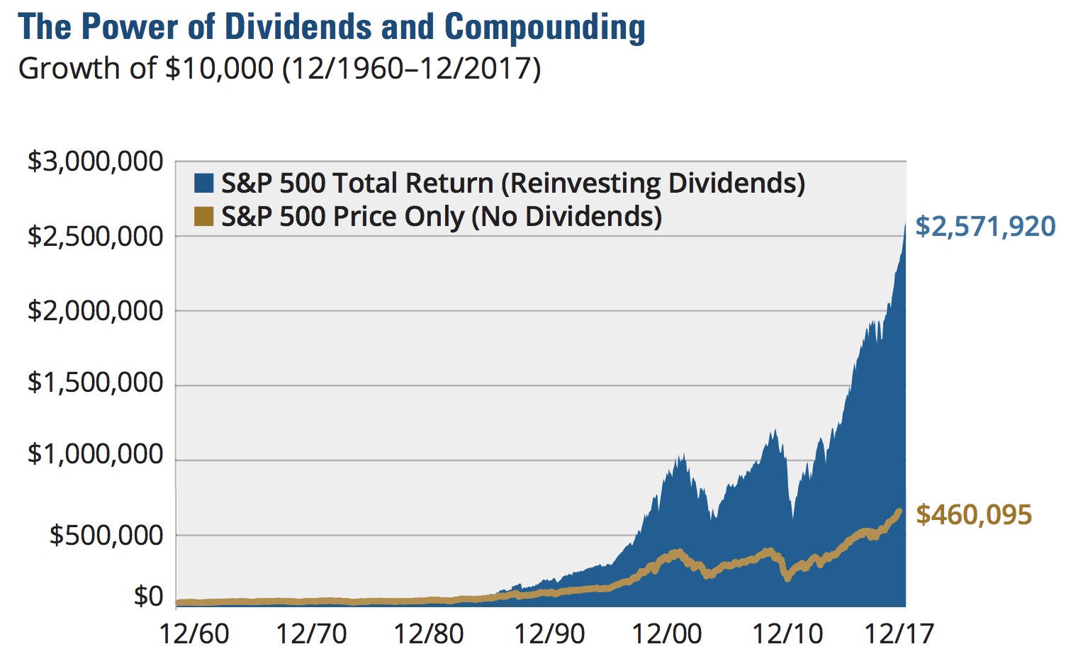 Living off Dividends in Retirement - Intelligent Income by