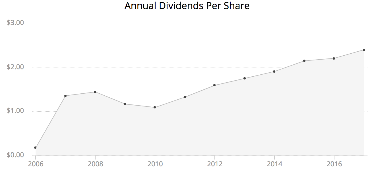 Living Off Dividends In Retirement Intelligent Income By Simply