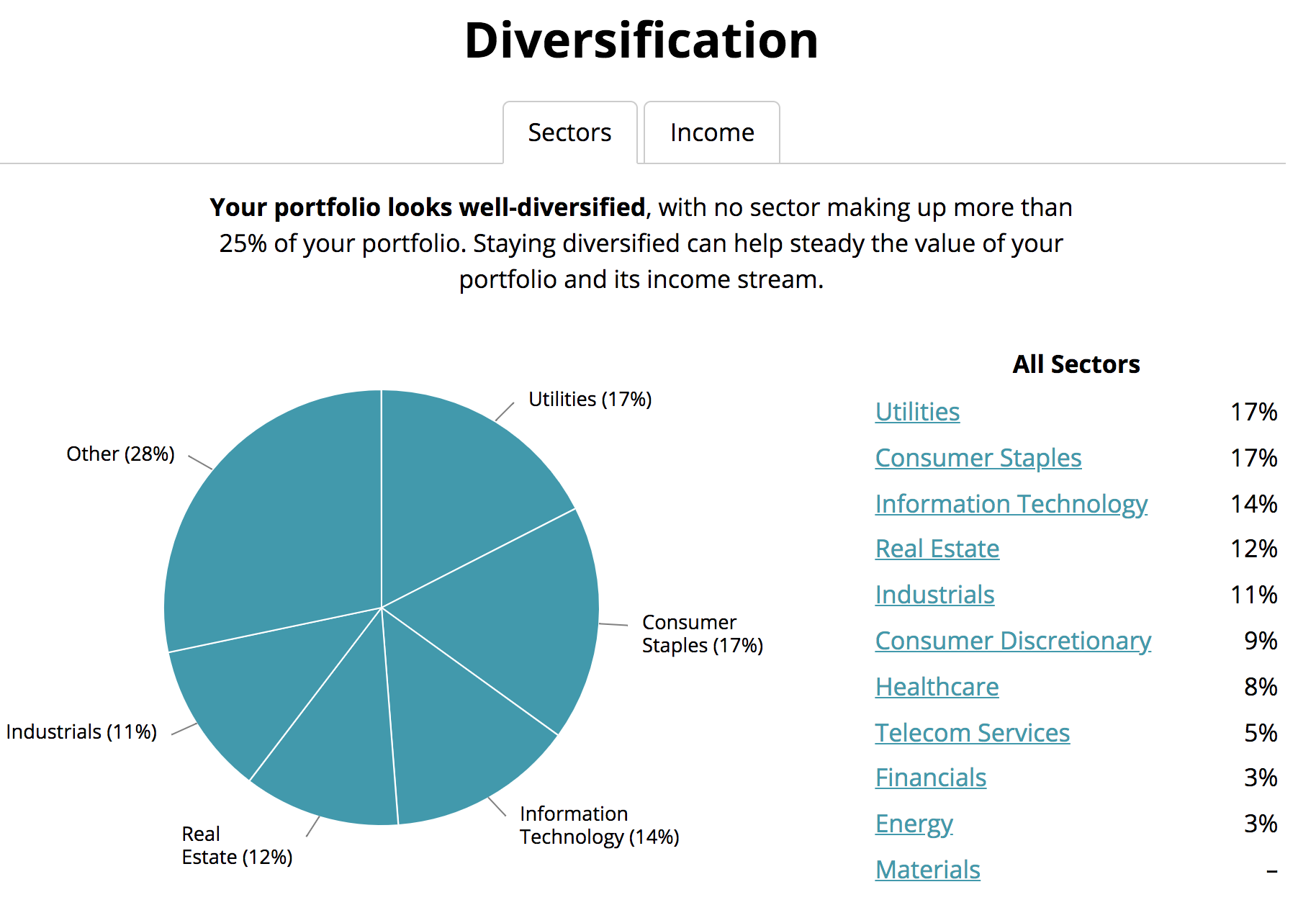 How To Build A Dividend Portfolio Intelligent Income By Simply Safe Dividends