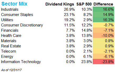 Dividend Kings - Intelligent Income by Simply Safe Dividends