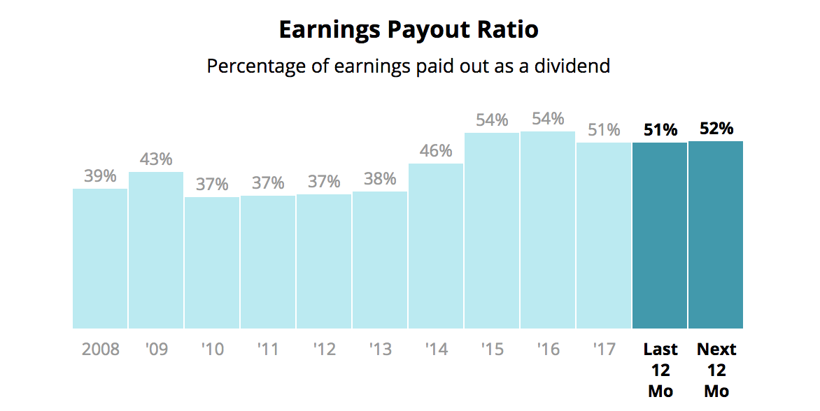 Top 10 Financial Ratios for Successful Dividend Investing
