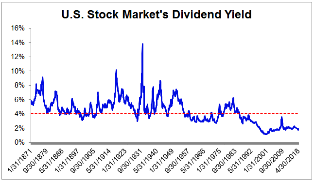 3ca08401028c7f A 4% dividend yield is also a sensible cutoff to use for investors who are  funding their retirements primarily with dividend stocks rather than the ...
