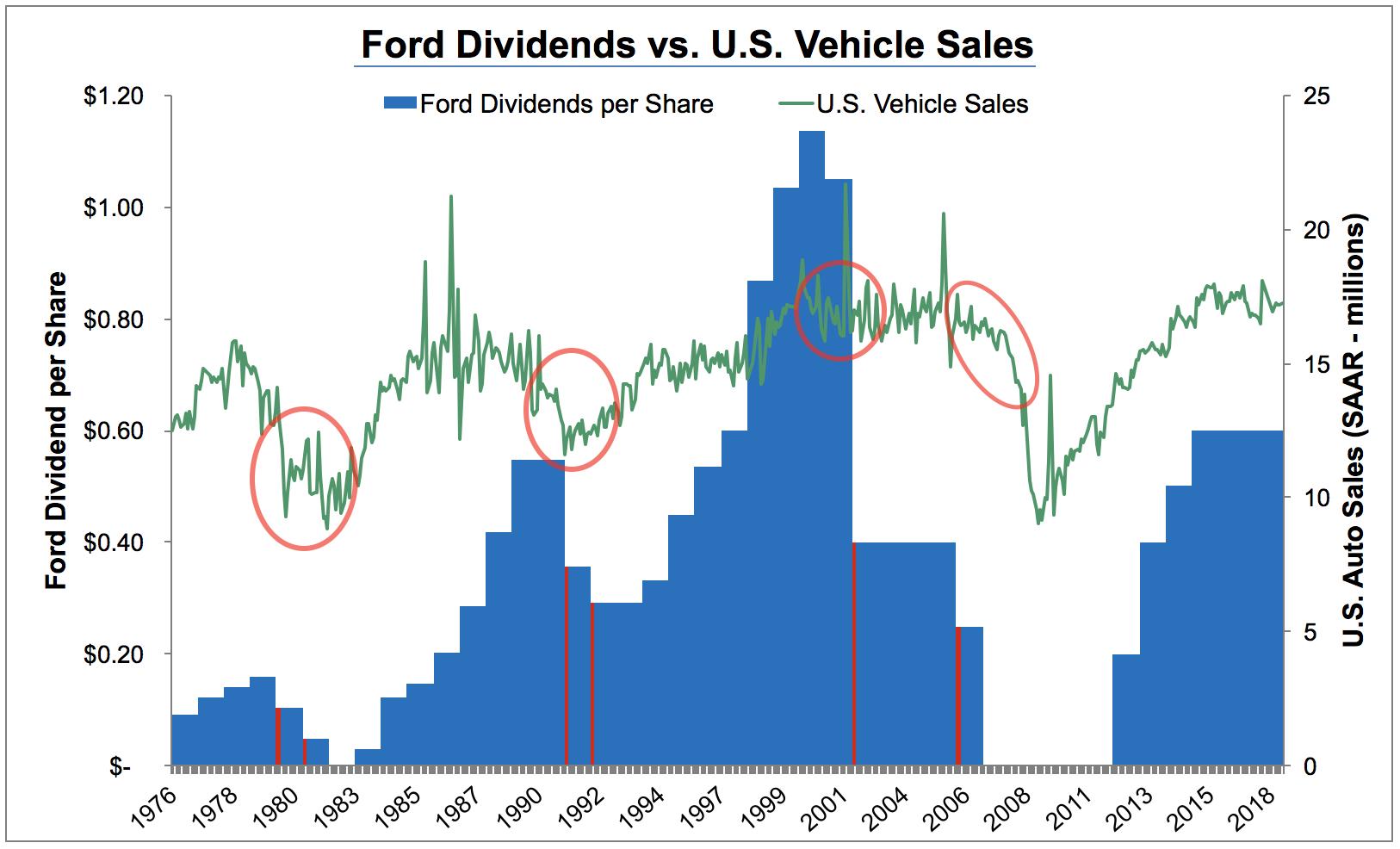 Is Ford S F Dividend Safe Intelligent Income By Simply Safe Dividends
