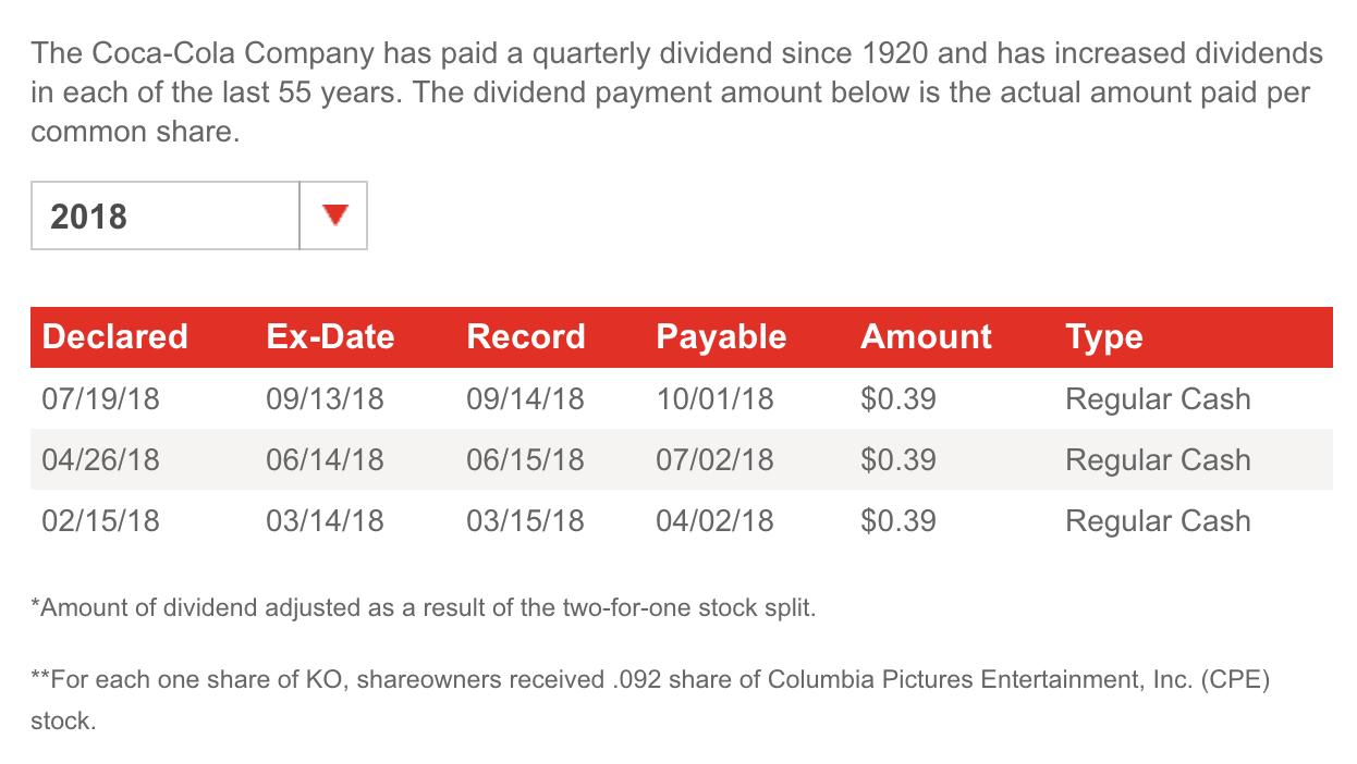 coca cola dividend date