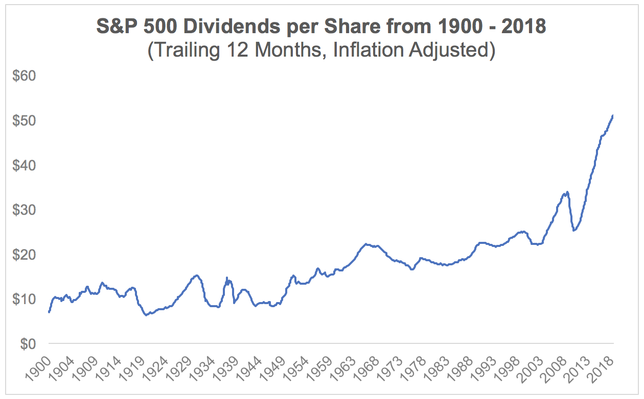 What Happens to Dividends During Recessions and Bear Markets ...