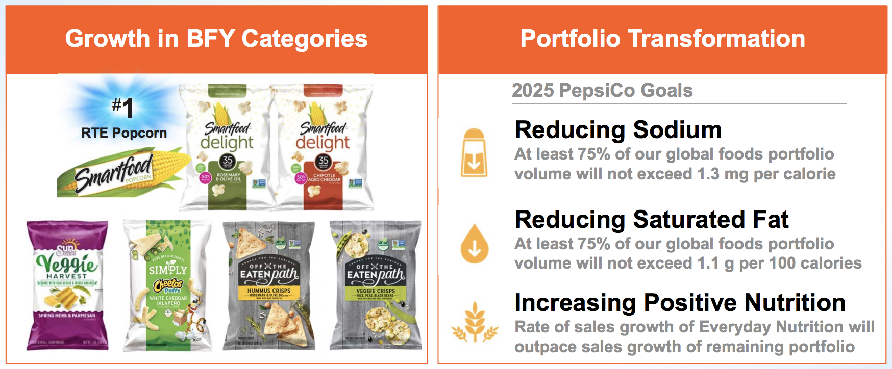 PepsiCo (PEP) - Intelligent Income by Simply Safe Dividends