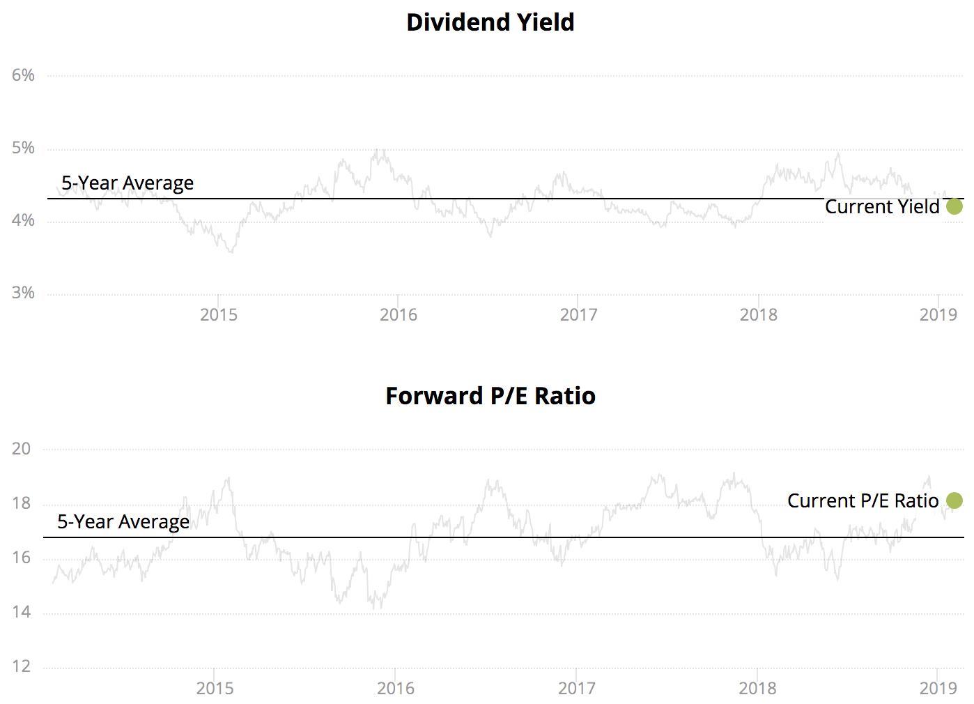 High dividend stocks february 2019 intelligent income for High div stocks
