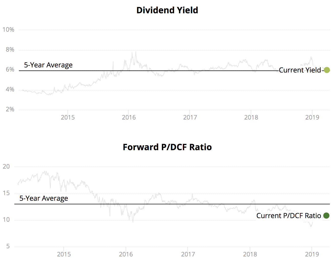 High dividend stocks april 2019 intelligent income by simply safe dividends - High div stocks ...