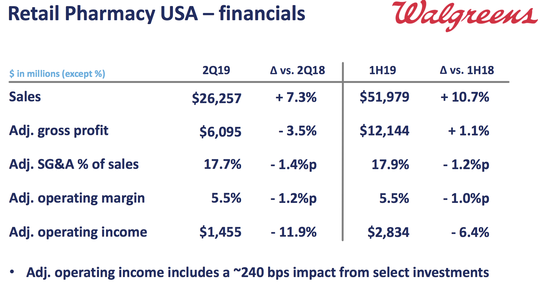 Thoughts on Walgreens' Sell-Off and Dividend Safety