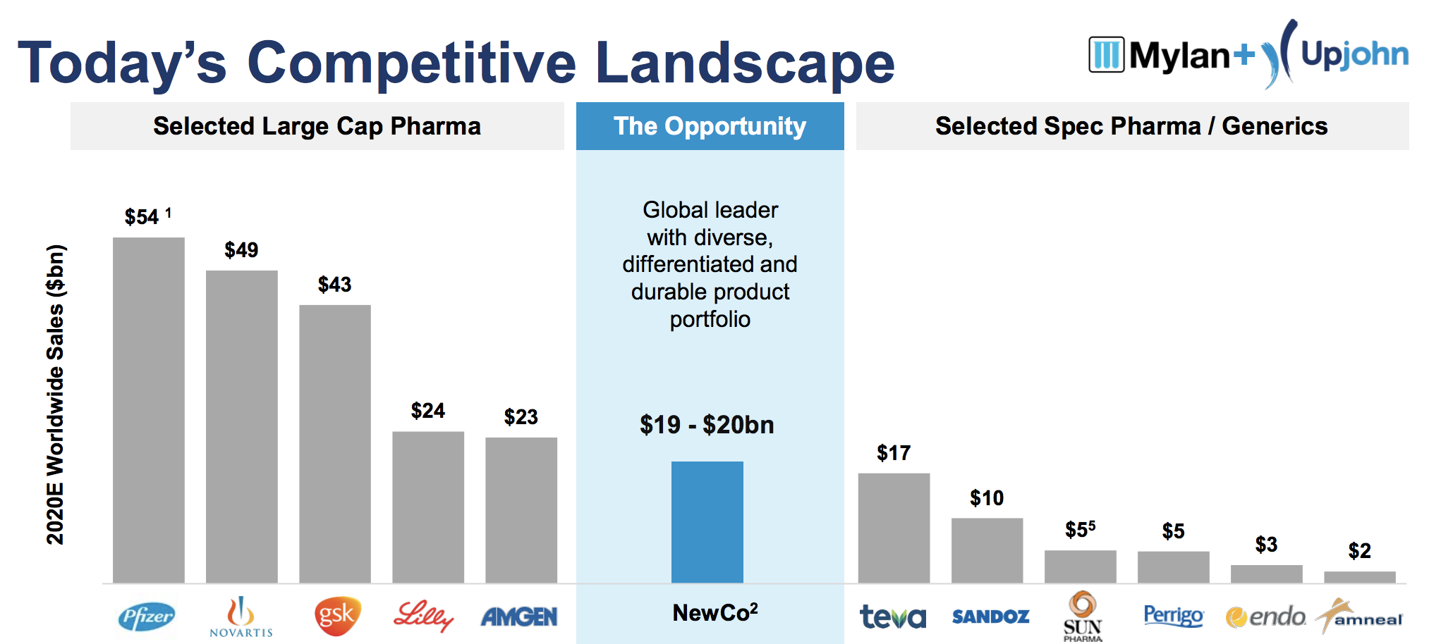 Pfizer S Mylan Deal Keeps Income Investors Whole But Will Likely Affect The Firm S Current Dividend Intelligent Income By Simply Safe Dividends