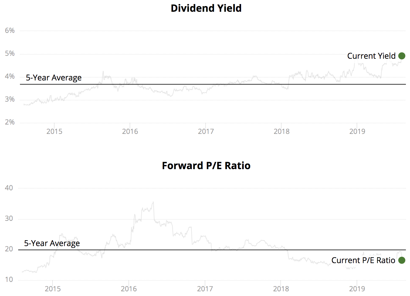High Dividend Stocks - Intelligent Income by Simply Safe