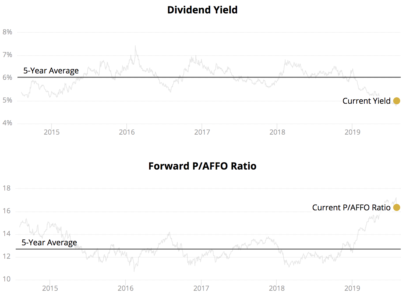 Top Dividend Stocks 2020.High Dividend Stocks Intelligent Income By Simply Safe Dividends