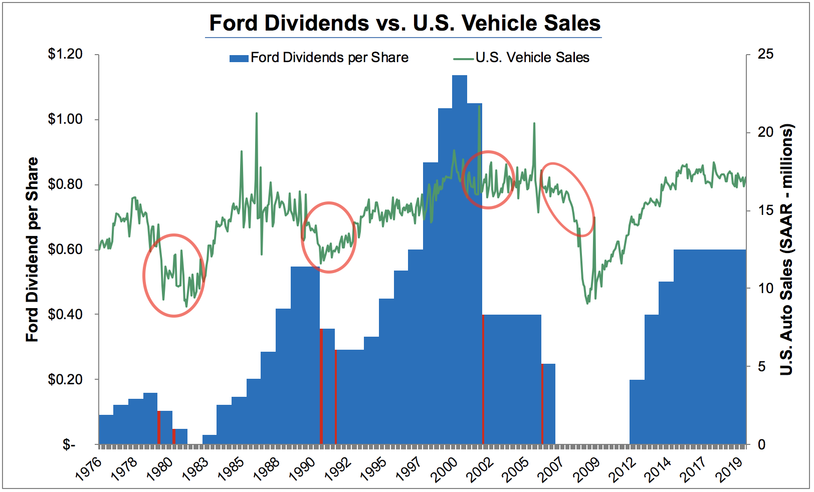 Ford A High Dividend But Uncertainties Linger Intelligent