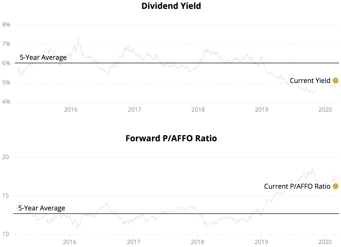 High Dividend Stocks   Intelligent Income by Simply Safe Dividends